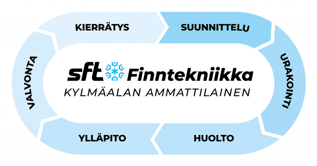SFT Finntekniikka Oy - Palveluympyrä